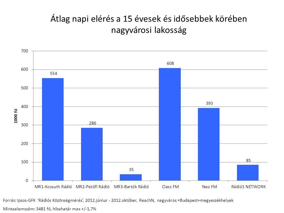 Átlag napi elérés a 15-49 évesek körében nagyvárosi lakosság Forrás: Ipsos-GFK 'Rádiós Közönségmérés', 2012.június - 2012.október, ReachN, nagyváros =Budapest+megyeszékhelyek Mintaelemszám:2504 fő, hibahatár max +/-2,0 %