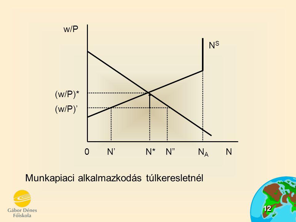 12 Munkapiaci alkalmazkodás túlkeresletnél NSNS w/P (w/P)* 0 N' N* N N A N (w/P)'