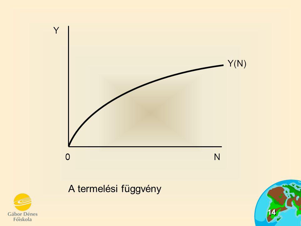 14 A termelési függvény Y 0 N Y(N)
