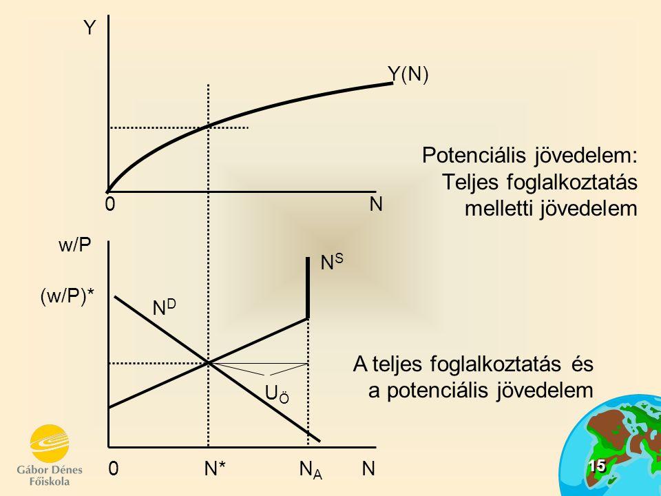 15 Potenciális jövedelem: Teljes foglalkoztatás melletti jövedelem UÖUÖ Y 0N0N Y(N) NSNS NDND w/P (w/P)* 0 N* N A N A teljes foglalkoztatás és a poten