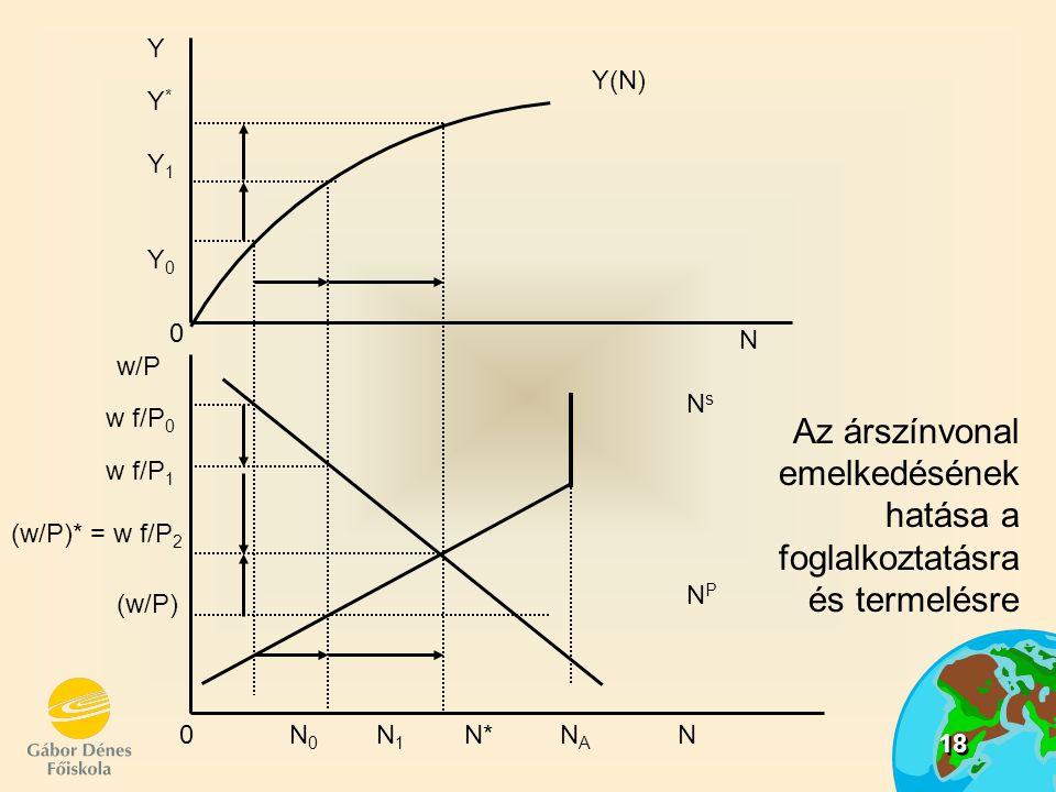18 Az árszínvonal emelkedésének hatása a foglalkoztatásra és termelésre N (w/P) (w/P)* = w f/P 2 w f/P 1 w f/P 0 w/P 0 Y0Y0 Y1Y1 Y Y*Y* Y(N) 0 N 0 N 1
