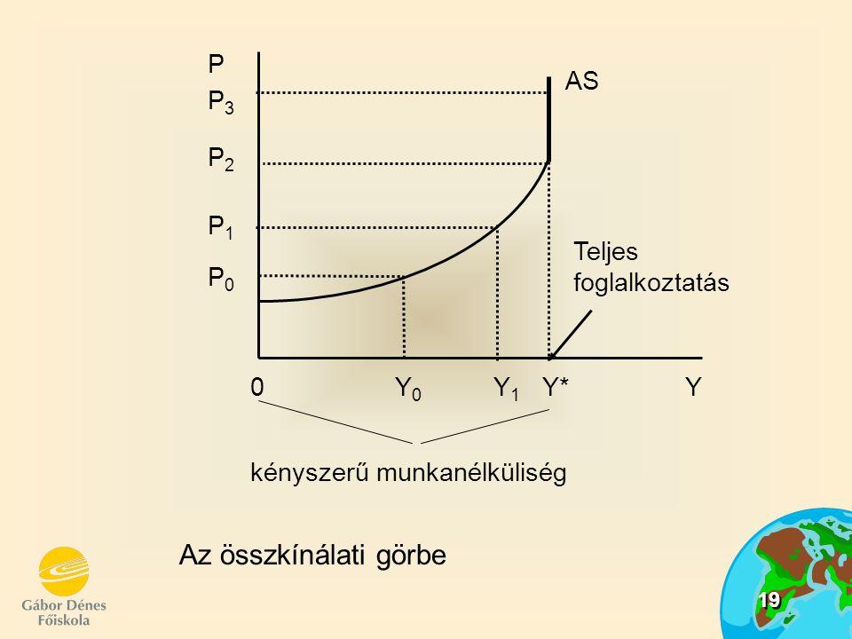 19 Az összkínálati görbe P P3P3 Teljes foglalkoztatás P2P2 P1P1 P0P0 AS 0 Y 0 Y 1 Y* Y kényszerű munkanélküliség