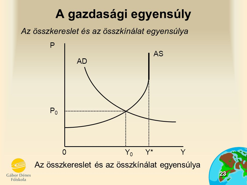 23 A gazdasági egyensúly Az összkereslet és az összkínálat egyensúlya AD AS P P0P0 0 Y 0 Y* Y