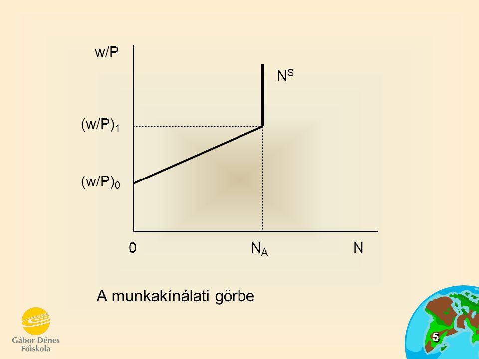 5 A munkakínálati görbe w/P (w/P) 1 (w/P) 0 NSNS 0 N A N