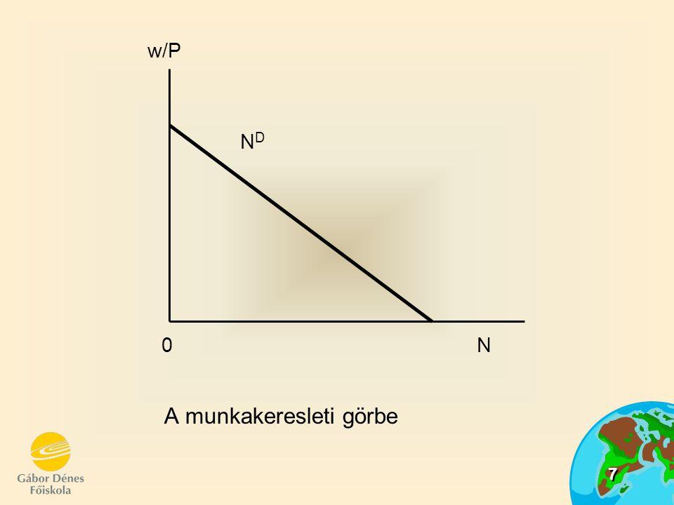 18 Az árszínvonal emelkedésének hatása a foglalkoztatásra és termelésre N (w/P) (w/P)* = w f/P 2 w f/P 1 w f/P 0 w/P 0 Y0Y0 Y1Y1 Y Y*Y* Y(N) 0 N 0 N 1 N* N A N NsNs NPNP