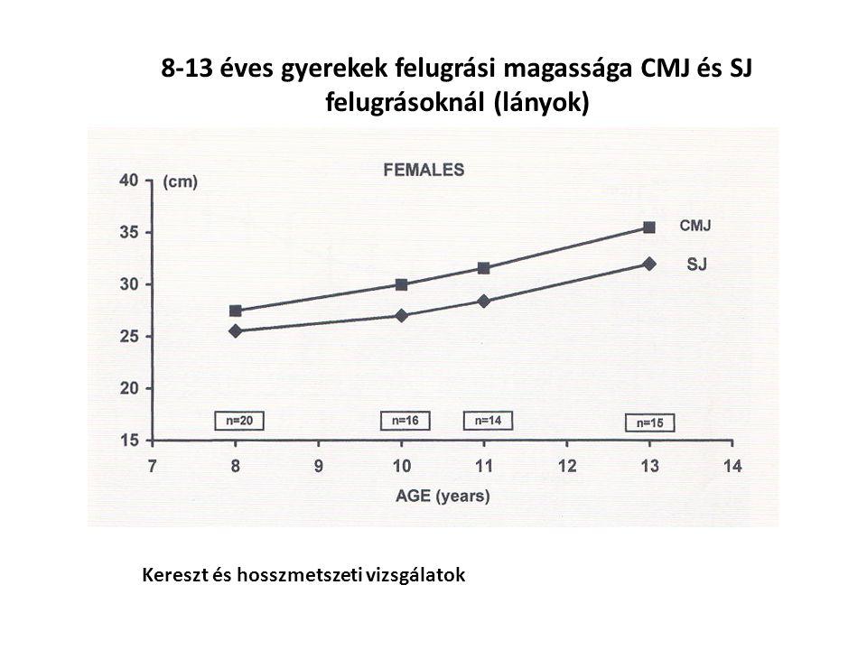 KIH NIH A tömegközéppont függőleges útjának hossza a felugrás után d= 14 cm 66 % d= 7 cm 18 %
