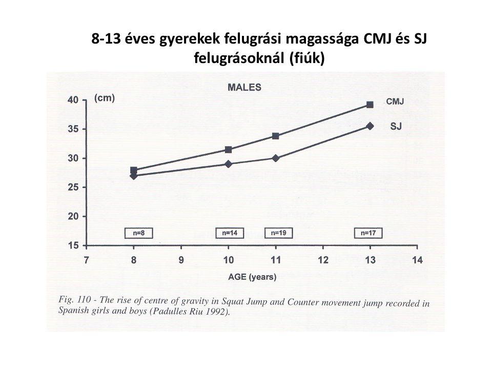 8-13 éves gyerekek felugrási magassága CMJ és SJ felugrásoknál (lányok) Kereszt és hosszmetszeti vizsgálatok