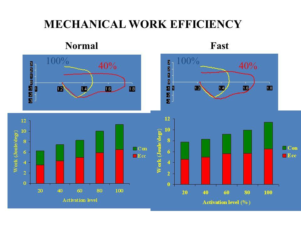 A nagyobb teljesítmény okai lehetnek: Elasztikus energia tárolás Nagyobb aktivációs szint Stretch reflex Nagyobb feszülés a kontrakció kezdetén Hossza