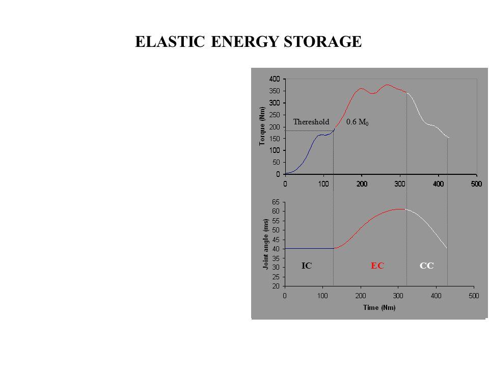0.6 M 0 Thereshold IC 0.6 M 0 Thereshold IC EC ICEC CC ELASTIC ENERGY STORAGE