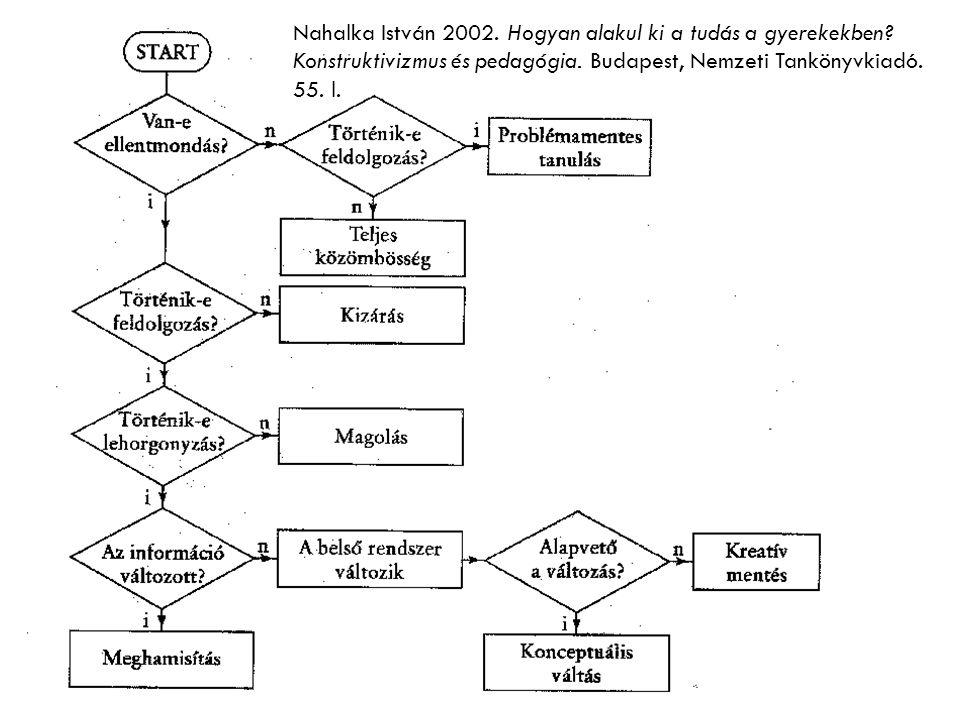 Nahalka István 2002. Hogyan alakul ki a tudás a gyerekekben? Konstruktivizmus és pedagógia. Budapest, Nemzeti Tankönyvkiadó. 55. l.