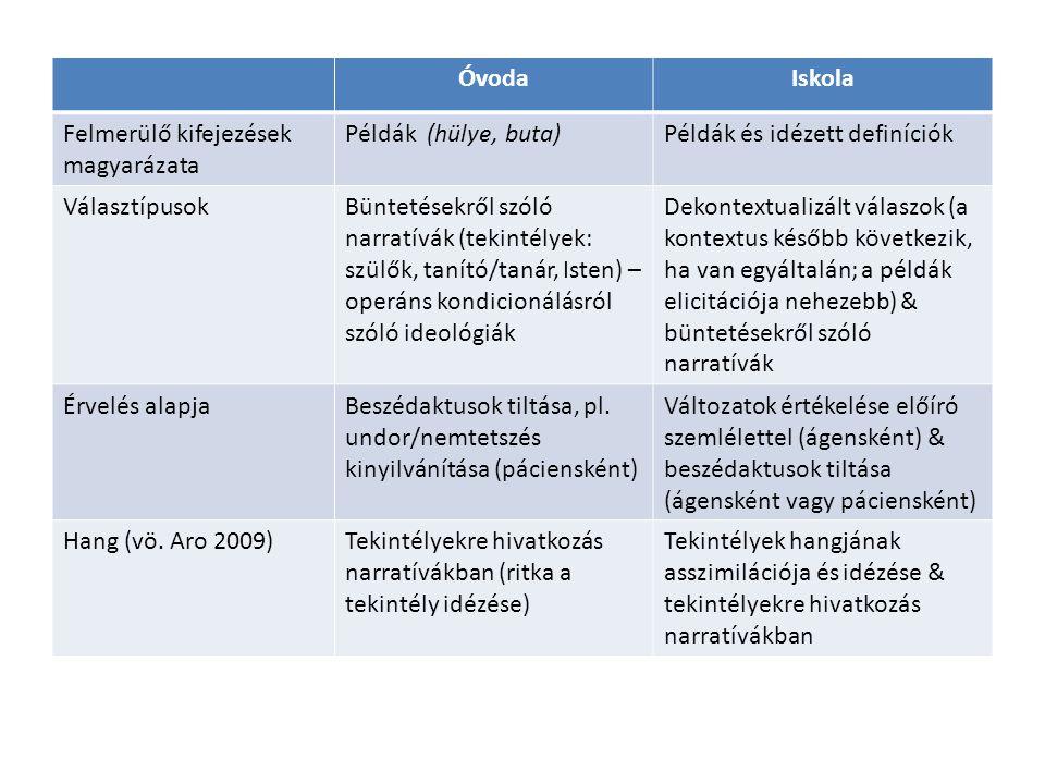 ÓvodaIskola Felmerülő kifejezések magyarázata Példák (hülye, buta)Példák és idézett definíciók VálasztípusokBüntetésekről szóló narratívák (tekintélye