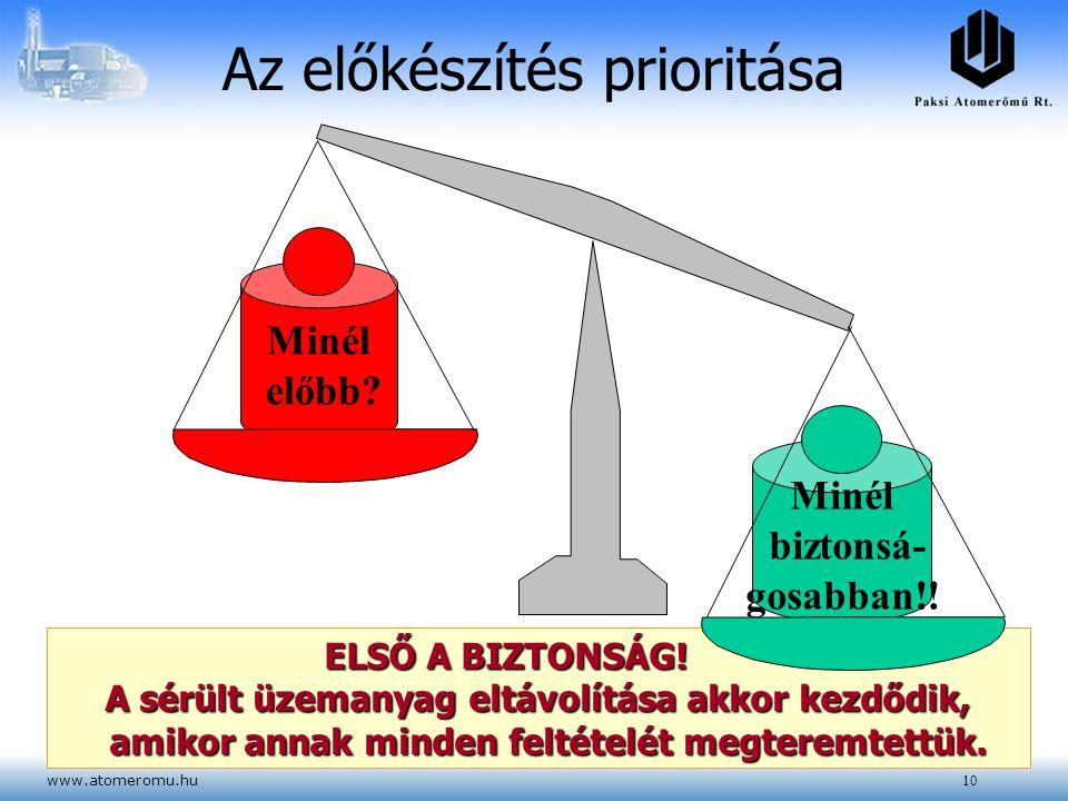 www.atomeromu.hu10 Az előkészítés prioritása ELSŐ A BIZTONSÁG! A sérült üzemanyag eltávolítása akkor kezdődik, amikor annak minden feltételét megterem