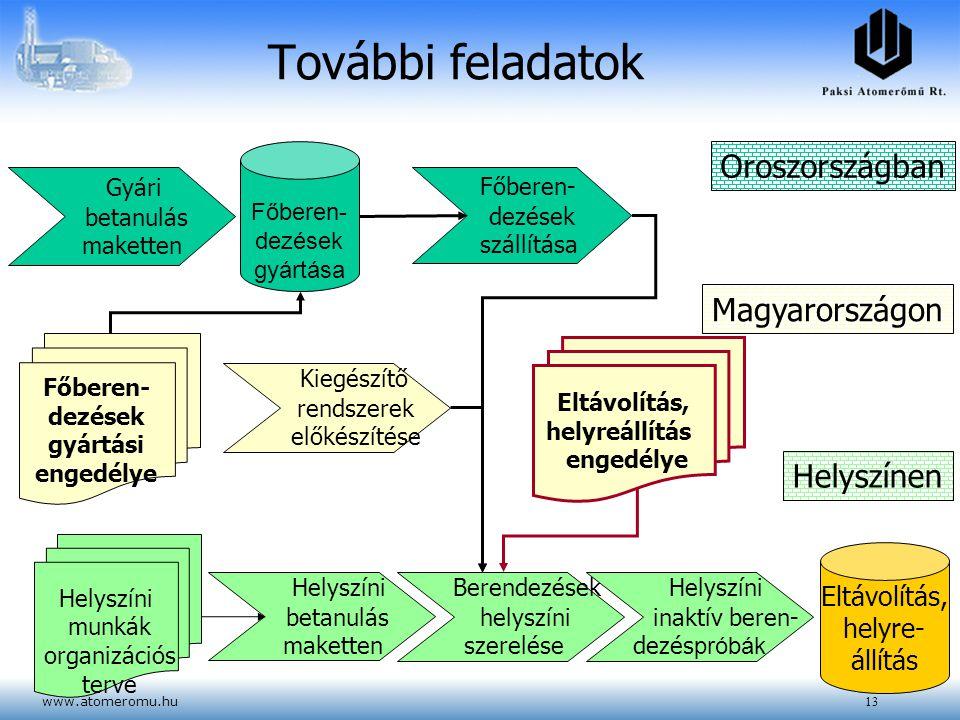 www.atomeromu.hu13 További feladatok Berendezések helyszíni szerelése Helyszíni inaktív beren- dezés próbák Eltávolítás, helyre- állítás Oroszországba