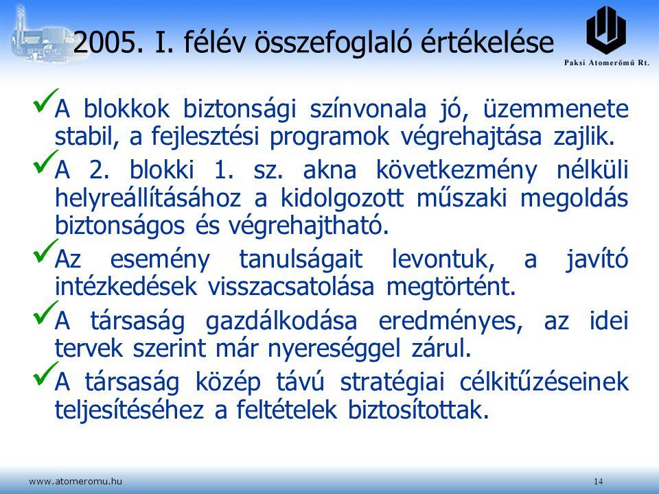www.atomeromu.hu14 2005. I. félév összefoglaló értékelése A blokkok biztonsági színvonala jó, üzemmenete stabil, a fejlesztési programok végrehajtása