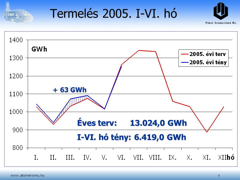 www.atomeromu.hu4 Termelés 2005. I-VI. hó + 63 GWh Éves terv: 13.024,0 GWh I-VI. hó tény: 6.419,0 GWh