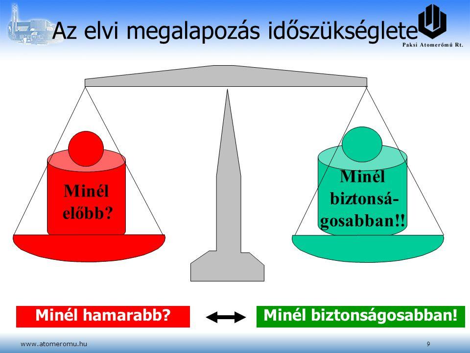 www.atomeromu.hu9 Minél előbb? Minél biztonsá- gosabban!! Az elvi megalapozás időszükséglete Minél hamarabb?Minél biztonságosabban!