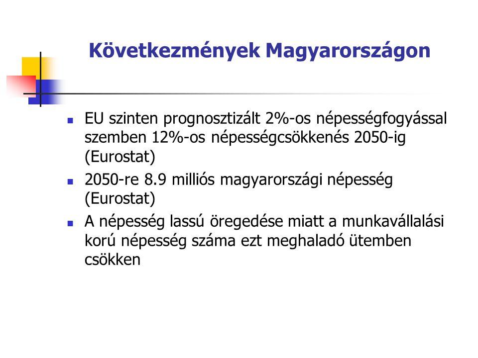 Következmények Magyarországon EU szinten prognosztizált 2%-os népességfogyással szemben 12%-os népességcsökkenés 2050-ig (Eurostat) 2050-re 8.9 milliós magyarországi népesség (Eurostat) A népesség lassú öregedése miatt a munkavállalási korú népesség száma ezt meghaladó ütemben csökken