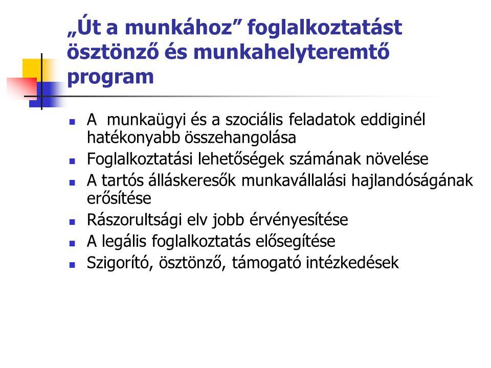 """""""Út a munkához foglalkoztatást ösztönző és munkahelyteremtő program A munkaügyi és a szociális feladatok eddiginél hatékonyabb összehangolása Foglalkoztatási lehetőségek számának növelése A tartós álláskeresők munkavállalási hajlandóságának erősítése Rászorultsági elv jobb érvényesítése A legális foglalkoztatás elősegítése Szigorító, ösztönző, támogató intézkedések"""