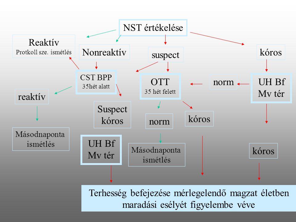 NST értékelése Terhesség befejezése mérlegelendő magzat életben maradási esélyét figyelembe véve kóros suspect CST BPP 35hét alatt Nonreaktív Reaktív