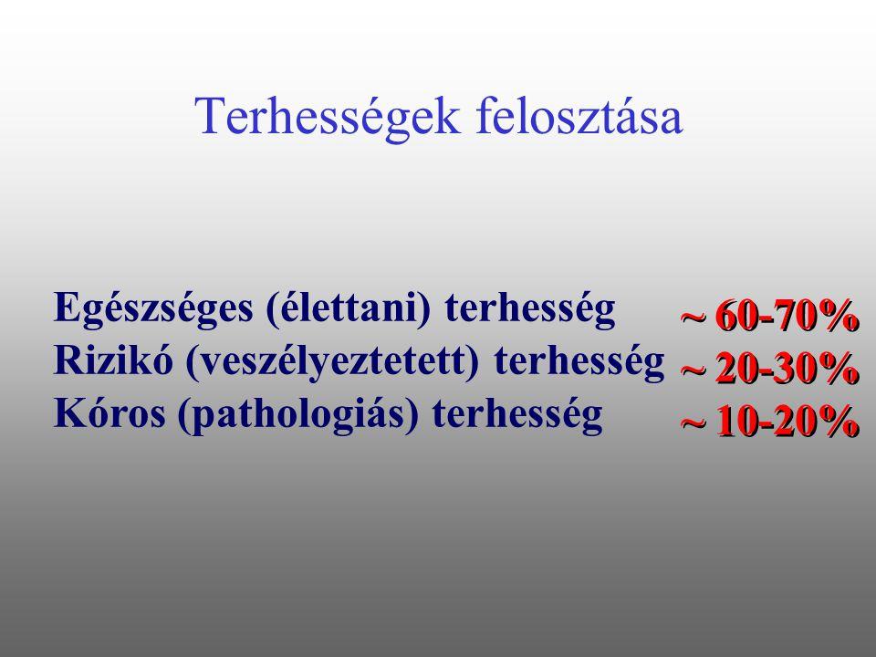 Terhességek felosztása Egészséges (élettani) terhesség Rizikó (veszélyeztetett) terhesség Kóros (pathologiás) terhesség ~ 60-70% ~ 20-30% ~ 10-20%