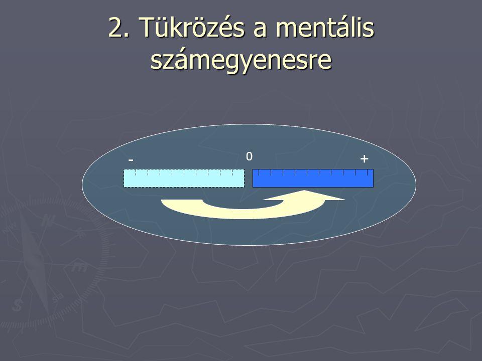 2. Tükrözés a mentális számegyenesre 0 +-