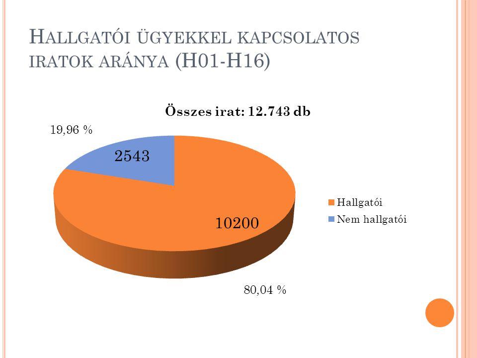 H ALLGATÓI ÜGYEKKEL KAPCSOLATOS IRATOK ARÁNYA (H01-H16)