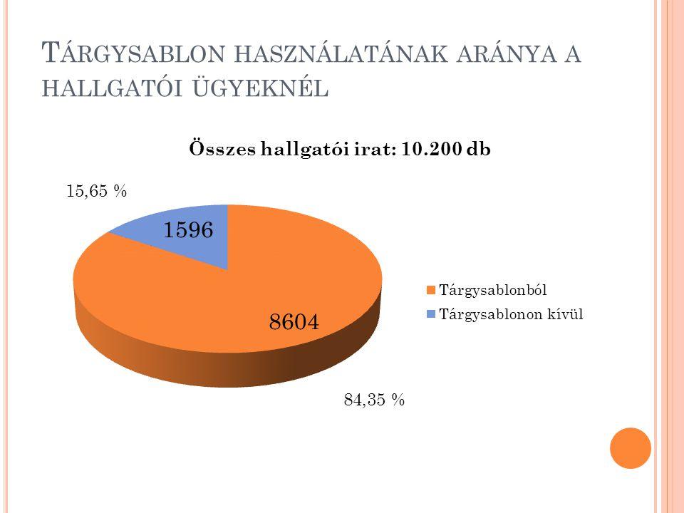 T ÁRGYSABLON HASZNÁLATÁNAK ARÁNYA A HALLGATÓI ÜGYEKNÉL Összes hallgatói irat: 10.200 db 15,65 % 84,35 %