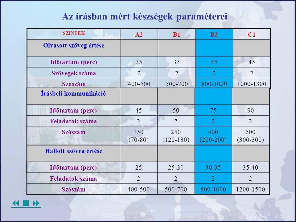 SZINTEK A2B1B2C1 Olvasott szöveg értése Időtartam (perc)35 45 Szövegek száma2222 Szószám400-500500-700800-10001000-1300 Az írásban mért készségek para