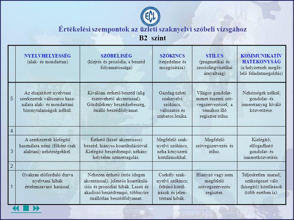  Értékelési szempontok az üzleti szaknyelvi szóbeli vizsgához B2 szint NYELVHELYESSÉG (alak- és mondattan) SZÓBELISÉG (kiejtés és prozódia; a beszéd folyamatossága) SZÓKINCS (terjedelme és mozgósítása) STÍLUS (pragmatikai és szociolingvisztikai árnyaltság) KOMMUNIKATÍV HATÉKONYSÁG (a helyzetnek megfe- lelő feladatmegoldás) 5 Az elsajátított nyelvtani szerkezetek változatos hasz- nálata alak- és mondattani bizonytalanságok nélkül.