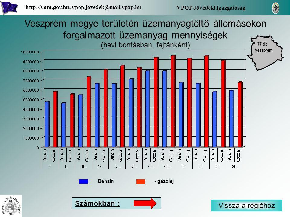 Vissza a régióhoz Veszprém VPOP Jövedéki Igazgatóság http://vam.gov.hu; vpop.jovedek@mail.vpop.hu 77 db Veszprém megye területén üzemanyagtöltő állomásokon forgalmazott üzemanyag mennyiségek (havi bontásban, fajtánként) Számokban : - Benzin - gázolaj
