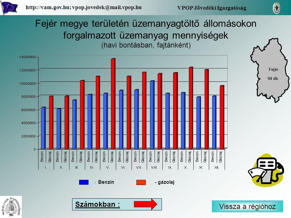 Vissza a régióhoz Fejér VPOP Jövedéki Igazgatóság http://vam.gov.hu; vpop.jovedek@mail.vpop.hu 94 db Fejér megye területén üzemanyagtöltő állomásokon forgalmazott üzemanyag mennyiségek (havi bontásban, fajtánként) Számokban : - Benzin - gázolaj