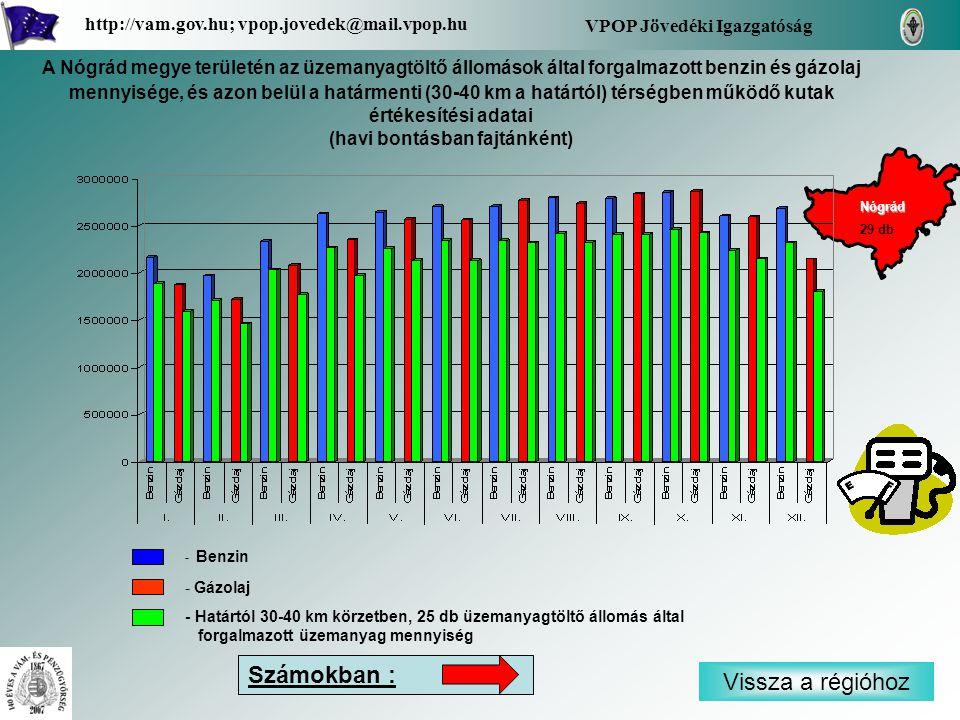 - Benzin - Gázolaj - Határtól 30-40 km körzetben, 25 db üzemanyagtöltő állomás által forgalmazott üzemanyag mennyiség Vissza a régióhoz Nógrád VPOP Jövedéki Igazgatóság http://vam.gov.hu; vpop.jovedek@mail.vpop.hu 29 db Számokban : A Nógrád megye területén az üzemanyagtöltő állomások által forgalmazott benzin és gázolaj mennyisége, és azon belül a határmenti (30-40 km a határtól) térségben működő kutak értékesítési adatai (havi bontásban fajtánként)