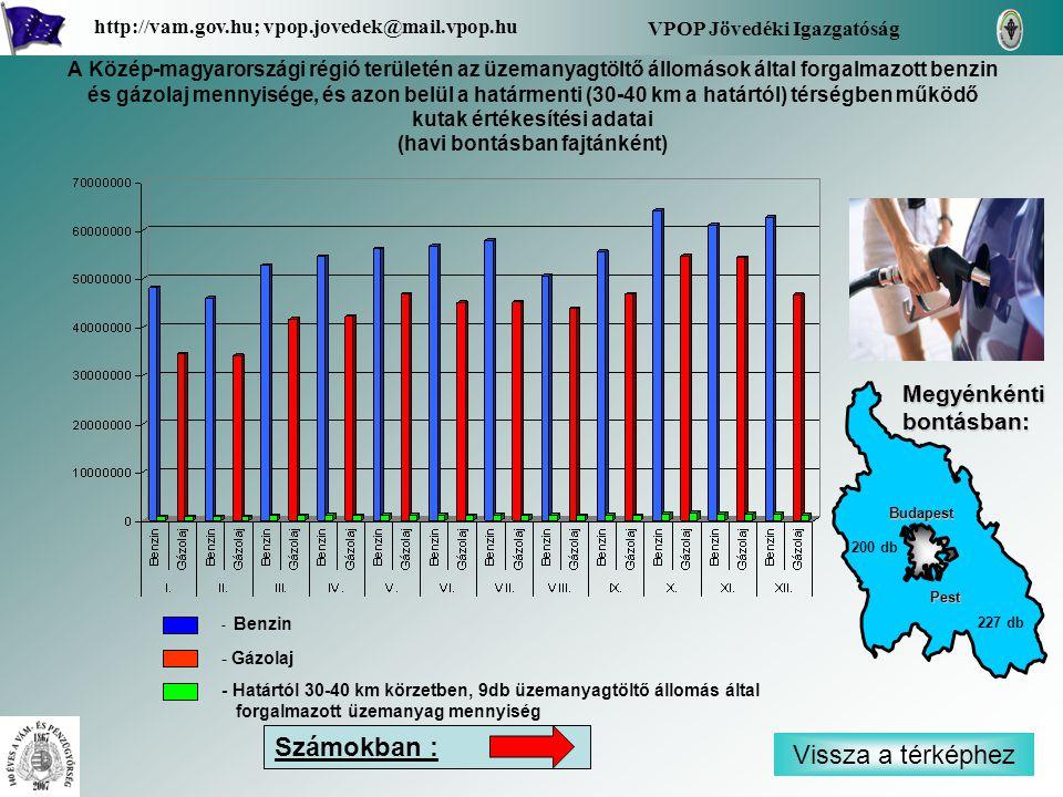 - Benzin - Gázolaj - Határtól 30-40 km körzetben, 9db üzemanyagtöltő állomás által forgalmazott üzemanyag mennyiség Vissza a térképhez VPOP Jövedéki Igazgatóság http://vam.gov.hu; vpop.jovedek@mail.vpop.hu Pest Budapest 227 db 200 db A Közép-magyarországi régió területén az üzemanyagtöltő állomások által forgalmazott benzin és gázolaj mennyisége, és azon belül a határmenti (30-40 km a határtól) térségben működő kutak értékesítési adatai (havi bontásban fajtánként) Megyénkénti bontásban: Számokban :