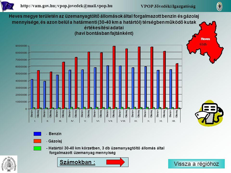 - Benzin - Gázolaj - Határtól 30-40 km körzetben, 3 db üzemanyagtöltő állomás által forgalmazott üzemanyag mennyiség Vissza a régióhoz Heves VPOP Jövedéki Igazgatóság http://vam.gov.hu; vpop.jovedek@mail.vpop.hu 63db Számokban : Heves megye területén az üzemanyagtöltő állomások által forgalmazott benzin és gázolaj mennyisége, és azon belül a határmenti (30-40 km a határtól) térségben működő kutak értékesítési adatai (havi bontásban fajtánként)