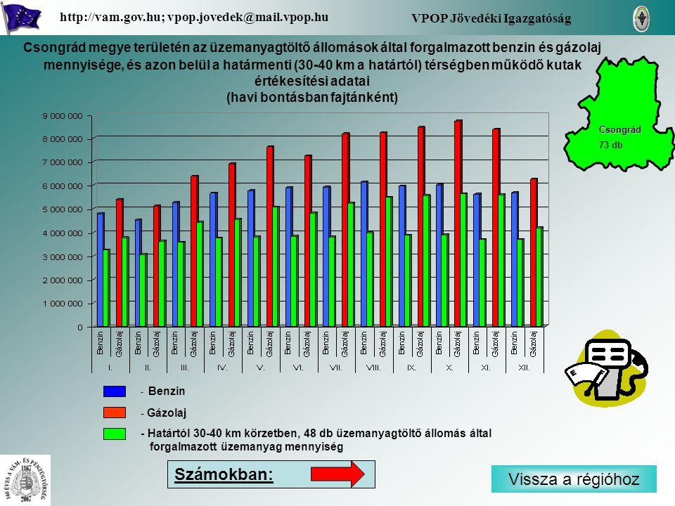 - Benzin - Gázolaj - Határtól 30-40 km körzetben, 48 db üzemanyagtöltő állomás által forgalmazott üzemanyag mennyiség Vissza a régióhoz Csongrád VPOP Jövedéki Igazgatóság http://vam.gov.hu; vpop.jovedek@mail.vpop.hu 73 db Számokban: Csongrád megye területén az üzemanyagtöltő állomások által forgalmazott benzin és gázolaj mennyisége, és azon belül a határmenti (30-40 km a határtól) térségben működő kutak értékesítési adatai (havi bontásban fajtánként)