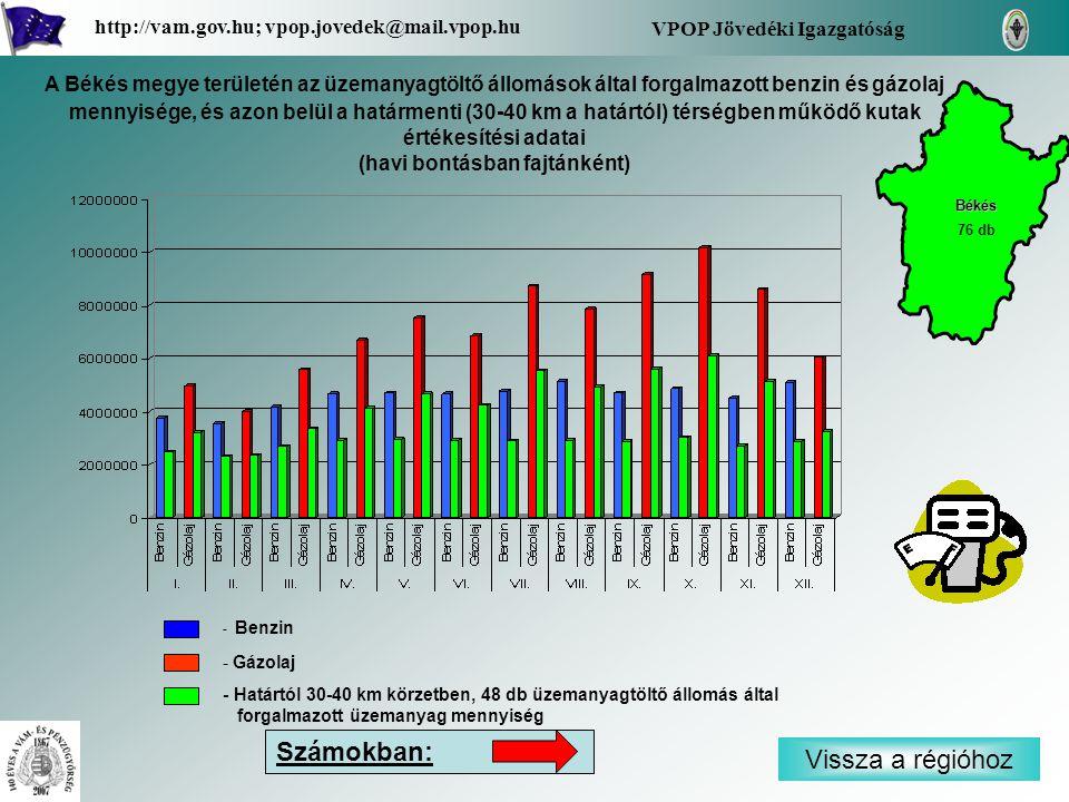 - Benzin - Gázolaj - Határtól 30-40 km körzetben, 48 db üzemanyagtöltő állomás által forgalmazott üzemanyag mennyiség Vissza a régióhoz Békés VPOP Jövedéki Igazgatóság http://vam.gov.hu; vpop.jovedek@mail.vpop.hu 76 db Számokban: A Békés megye területén az üzemanyagtöltő állomások által forgalmazott benzin és gázolaj mennyisége, és azon belül a határmenti (30-40 km a határtól) térségben működő kutak értékesítési adatai (havi bontásban fajtánként)