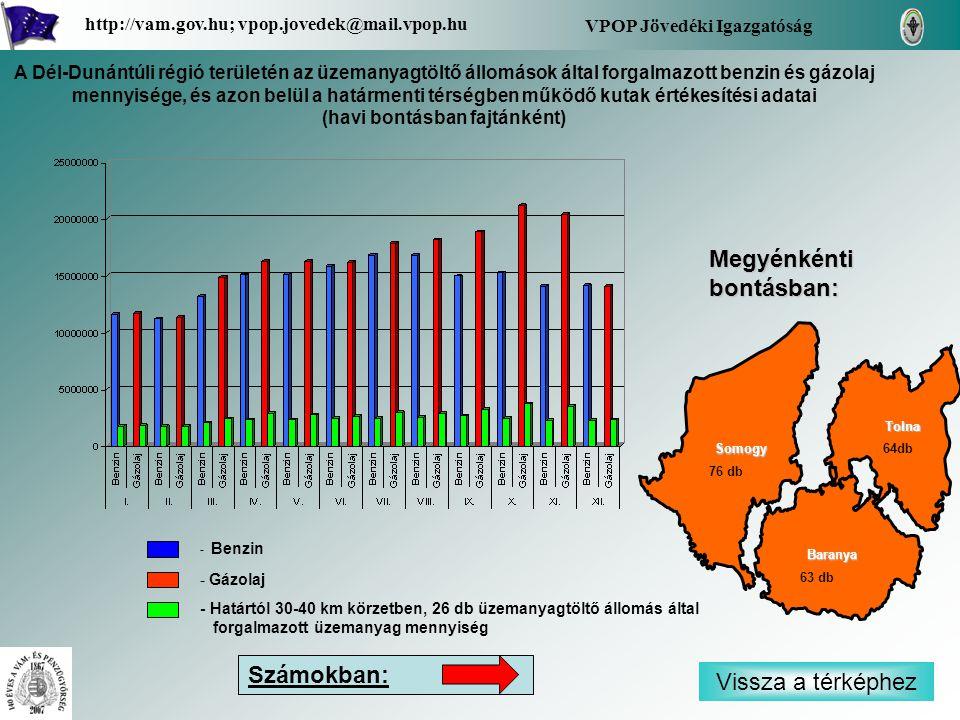 - Benzin - Gázolaj - Határtól 30-40 km körzetben, 26 db üzemanyagtöltő állomás által forgalmazott üzemanyag mennyiség Vissza a térképhez Baranya Tolna Somogy Megyénkénti bontásban: VPOP Jövedéki Igazgatóság http://vam.gov.hu; vpop.jovedek@mail.vpop.hu 64db 63 db 76 db A Dél-Dunántúli régió területén az üzemanyagtöltő állomások által forgalmazott benzin és gázolaj mennyisége, és azon belül a határmenti térségben működő kutak értékesítési adatai (havi bontásban fajtánként) Számokban: