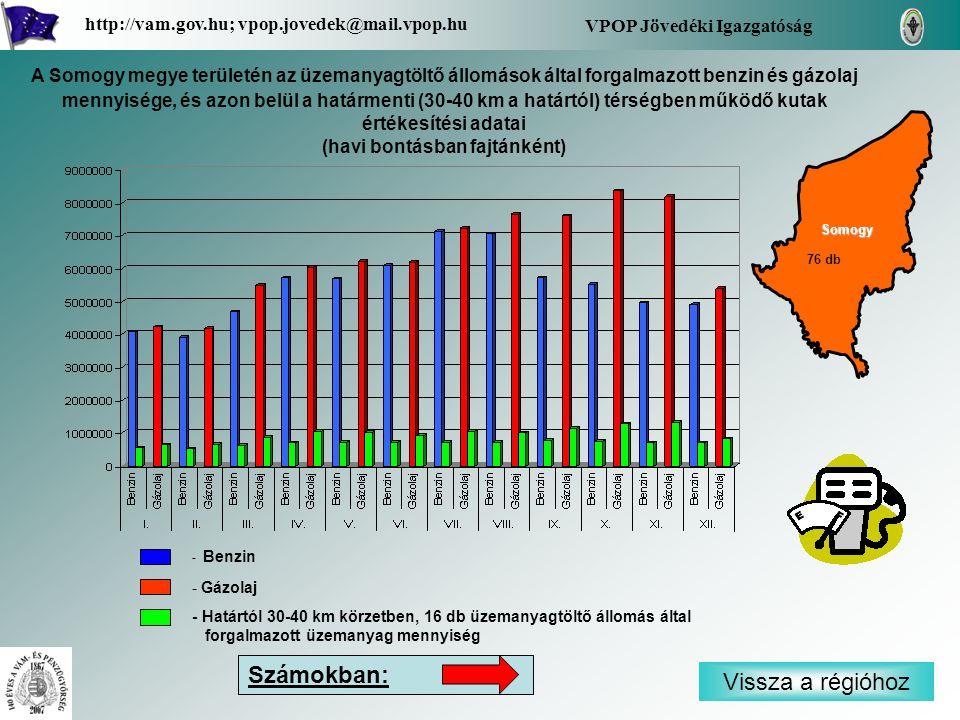 - Benzin - Gázolaj - Határtól 30-40 km körzetben, 16 db üzemanyagtöltő állomás által forgalmazott üzemanyag mennyiség Vissza a régióhoz Somogy VPOP Jövedéki Igazgatóság http://vam.gov.hu; vpop.jovedek@mail.vpop.hu 76 db A Somogy megye területén az üzemanyagtöltő állomások által forgalmazott benzin és gázolaj mennyisége, és azon belül a határmenti (30-40 km a határtól) térségben működő kutak értékesítési adatai (havi bontásban fajtánként) Számokban: