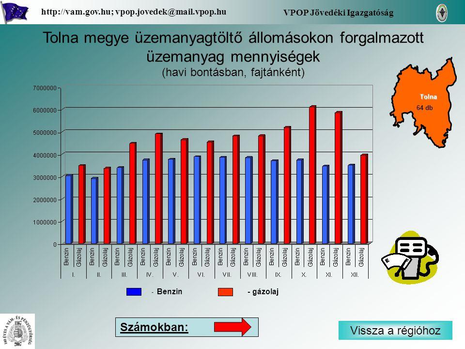 Vissza a régióhoz Tolna VPOP Jövedéki Igazgatóság http://vam.gov.hu; vpop.jovedek@mail.vpop.hu 64 db Tolna megye üzemanyagtöltő állomásokon forgalmazott üzemanyag mennyiségek (havi bontásban, fajtánként) Számokban: - Benzin - gázolaj