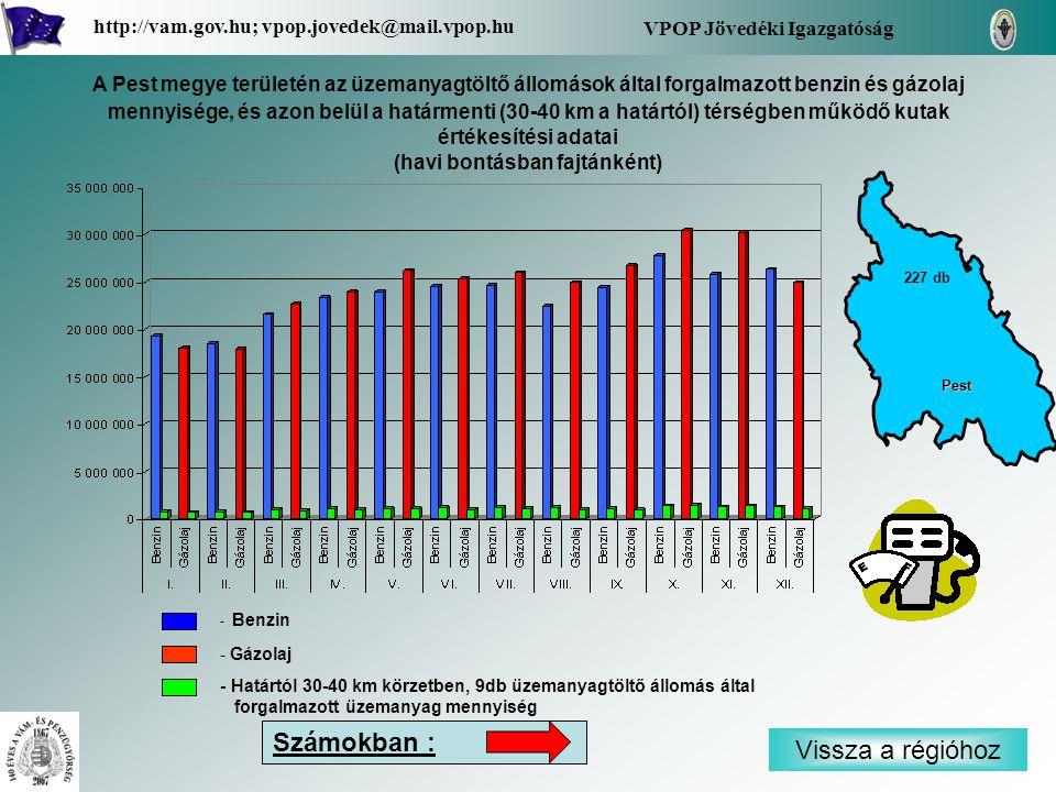 - Benzin - Gázolaj - Határtól 30-40 km körzetben, 9db üzemanyagtöltő állomás által forgalmazott üzemanyag mennyiség Vissza a régióhoz Pest VPOP Jövedéki Igazgatóság http://vam.gov.hu; vpop.jovedek@mail.vpop.hu 227 db A Pest megye területén az üzemanyagtöltő állomások által forgalmazott benzin és gázolaj mennyisége, és azon belül a határmenti (30-40 km a határtól) térségben működő kutak értékesítési adatai (havi bontásban fajtánként) Számokban :