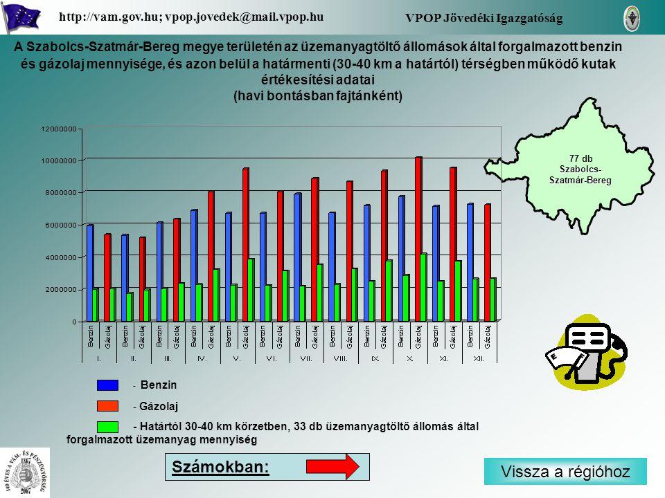 - Benzin - Gázolaj - Határtól 30-40 km körzetben, 33 db üzemanyagtöltő állomás által forgalmazott üzemanyag mennyiség Vissza a régióhoz Szabolcs- Szatmár-Bereg Szabolcs- Szatmár-Bereg VPOP Jövedéki Igazgatóság http://vam.gov.hu; vpop.jovedek@mail.vpop.hu 77 db Számokban: A Szabolcs-Szatmár-Bereg megye területén az üzemanyagtöltő állomások által forgalmazott benzin és gázolaj mennyisége, és azon belül a határmenti (30-40 km a határtól) térségben működő kutak értékesítési adatai (havi bontásban fajtánként)
