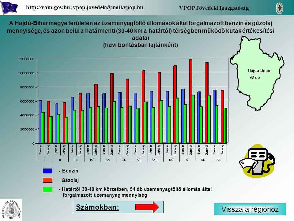 - Benzin - Gázolaj - Határtól 30-40 km körzetben, 54 db üzemanyagtöltő állomás által forgalmazott üzemanyag mennyiség Vissza a régióhoz Hajdú-Bihar VPOP Jövedéki Igazgatóság http://vam.gov.hu; vpop.jovedek@mail.vpop.hu 92 db Számokban: A Hajdú-Bihar megye területén az üzemanyagtöltő állomások által forgalmazott benzin és gázolaj mennyisége, és azon belül a határmenti (30-40 km a határtól) térségben működő kutak értékesítési adatai (havi bontásban fajtánként)
