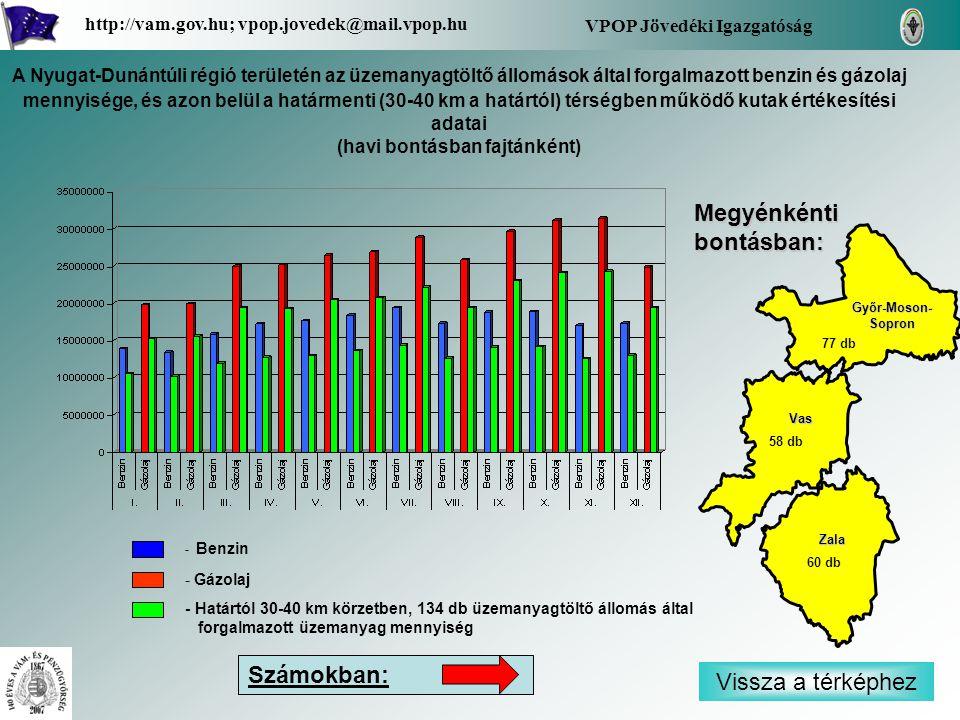 - Benzin - Gázolaj - Határtól 30-40 km körzetben, 134 db üzemanyagtöltő állomás által forgalmazott üzemanyag mennyiség Vissza a térképhez Zala Vas Győr-Moson- Sopron Győr-Moson- Sopron Megyénkénti bontásban: VPOP Jövedéki Igazgatóság http://vam.gov.hu; vpop.jovedek@mail.vpop.hu 77 db 58 db 60 db A Nyugat-Dunántúli régió területén az üzemanyagtöltő állomások által forgalmazott benzin és gázolaj mennyisége, és azon belül a határmenti (30-40 km a határtól) térségben működő kutak értékesítési adatai (havi bontásban fajtánként) Számokban: