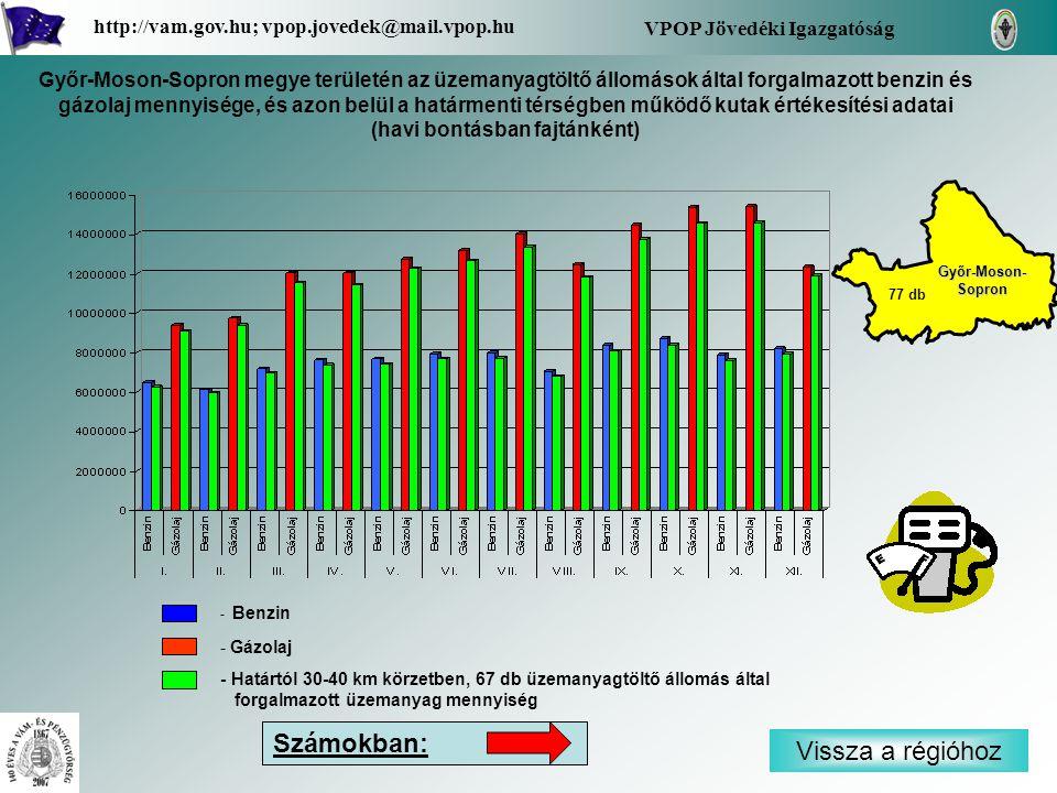 - Benzin - Gázolaj - Határtól 30-40 km körzetben, 67 db üzemanyagtöltő állomás által forgalmazott üzemanyag mennyiség Vissza a régióhoz Győr-Moson- Sopron Győr-Moson- Sopron VPOP Jövedéki Igazgatóság http://vam.gov.hu; vpop.jovedek@mail.vpop.hu 77 db Számokban: Győr-Moson-Sopron megye területén az üzemanyagtöltő állomások által forgalmazott benzin és gázolaj mennyisége, és azon belül a határmenti térségben működő kutak értékesítési adatai (havi bontásban fajtánként)