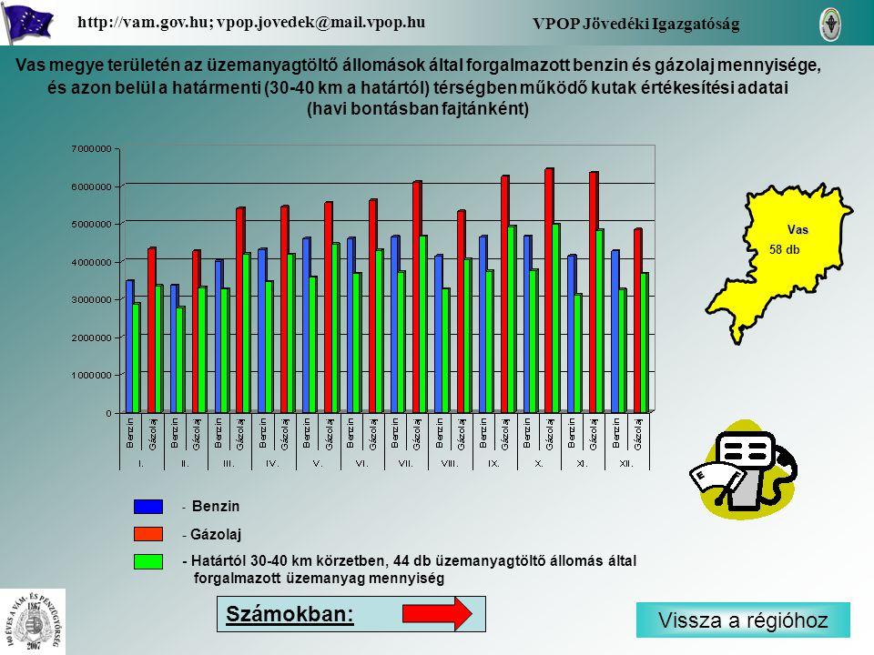 - Benzin - Gázolaj - Határtól 30-40 km körzetben, 44 db üzemanyagtöltő állomás által forgalmazott üzemanyag mennyiség Vissza a régióhoz Vas VPOP Jövedéki Igazgatóság http://vam.gov.hu; vpop.jovedek@mail.vpop.hu 58 db Vas megye területén az üzemanyagtöltő állomások által forgalmazott benzin és gázolaj mennyisége, és azon belül a határmenti (30-40 km a határtól) térségben működő kutak értékesítési adatai (havi bontásban fajtánként) Számokban: