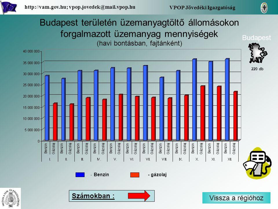 Vissza a régióhoz Budapest VPOP Jövedéki Igazgatóság http://vam.gov.hu; vpop.jovedek@mail.vpop.hu 220 db Budapest területén üzemanyagtöltő állomásokon forgalmazott üzemanyag mennyiségek (havi bontásban, fajtánként) Számokban : - Benzin - gázolaj