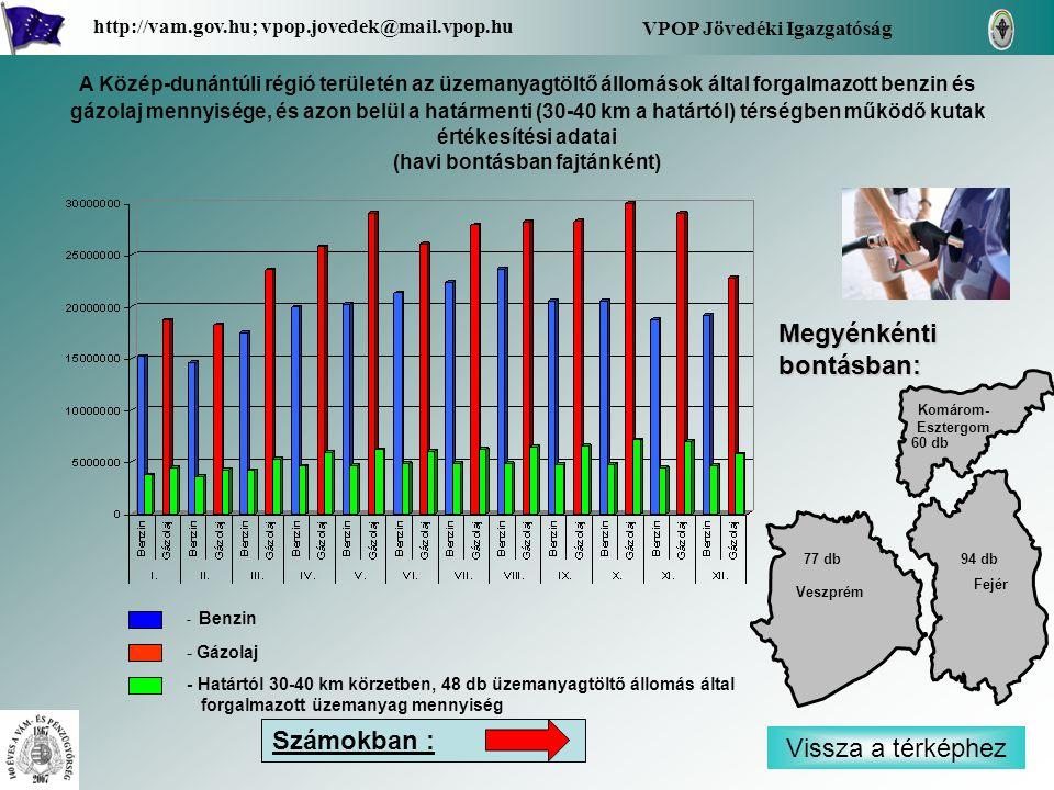 - Benzin - Gázolaj - Határtól 30-40 km körzetben, 48 db üzemanyagtöltő állomás által forgalmazott üzemanyag mennyiség Vissza a térképhez Fejér Komárom- Esztergom Komárom- Esztergom Veszprém Megyénkénti bontásban: VPOP Jövedéki Igazgatóság http://vam.gov.hu; vpop.jovedek@mail.vpop.hu 60 db 94 db77 db A Közép-dunántúli régió területén az üzemanyagtöltő állomások által forgalmazott benzin és gázolaj mennyisége, és azon belül a határmenti (30-40 km a határtól) térségben működő kutak értékesítési adatai (havi bontásban fajtánként) Számokban :