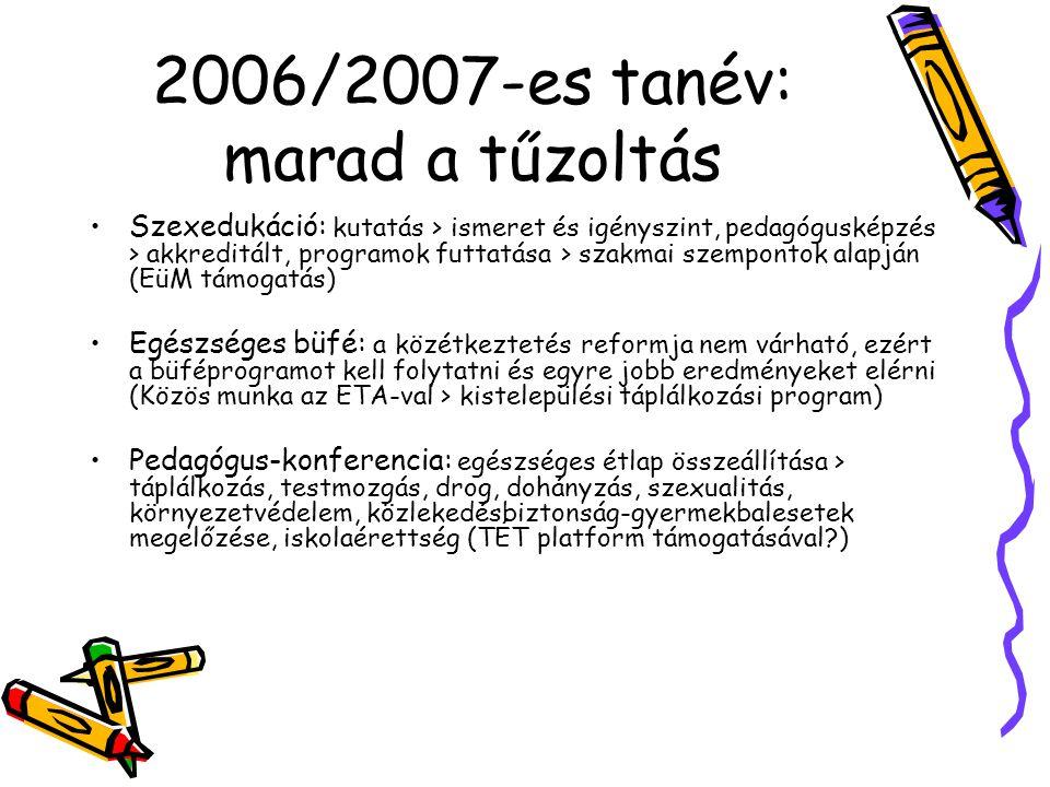 2006/2007-es tanév: marad a tűzoltás Szexedukáció: kutatás > ismeret és igényszint, pedagógusképzés > akkreditált, programok futtatása > szakmai szempontok alapján (EüM támogatás) Egészséges büfé: a közétkeztetés reformja nem várható, ezért a büféprogramot kell folytatni és egyre jobb eredményeket elérni (Közös munka az ETA-val > kistelepülési táplálkozási program) Pedagógus-konferencia: egészséges étlap összeállítása > táplálkozás, testmozgás, drog, dohányzás, szexualitás, környezetvédelem, közlekedésbiztonság-gyermekbalesetek megelőzése, iskolaérettség (TÉT platform támogatásával?)