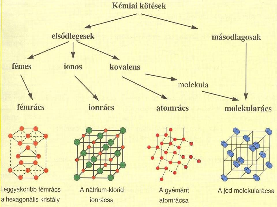 Az atomok Kémiai szempontból tovább nem osztható részecskék Elemi részecskékből állnak (p, n, e) Elektromosan semlegesek Atommagból és elektronokból állnak