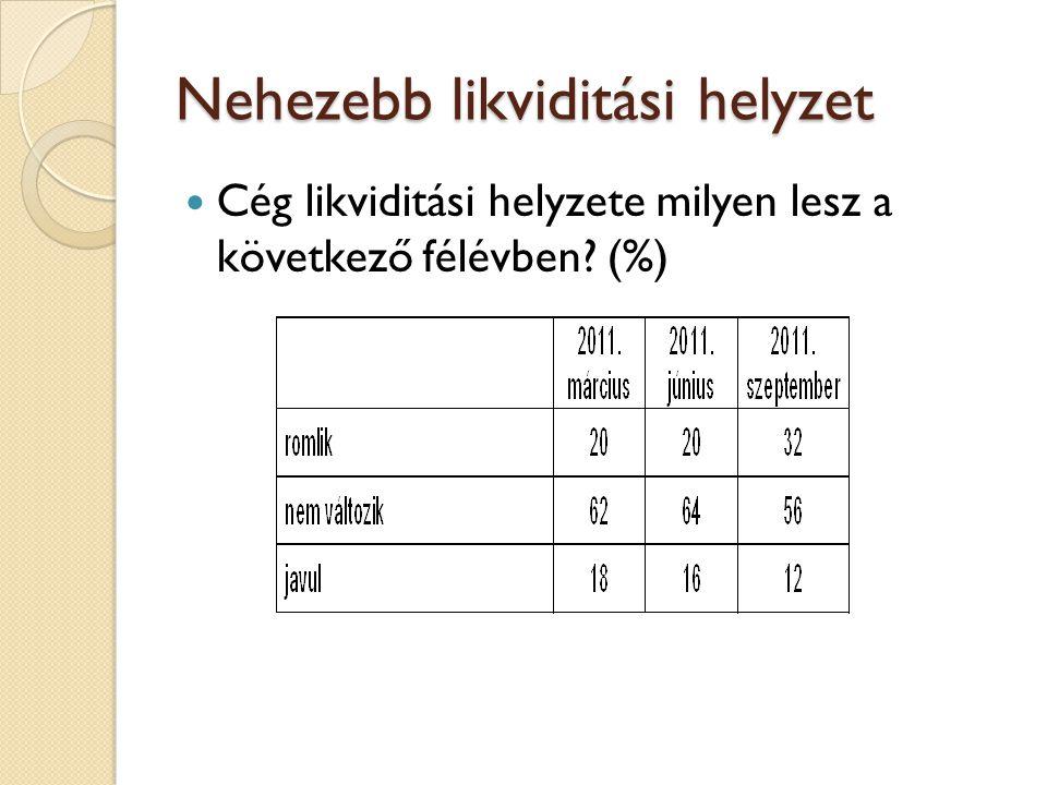 Nehezebb likviditási helyzet Cég likviditási helyzete milyen lesz a következő félévben? (%)
